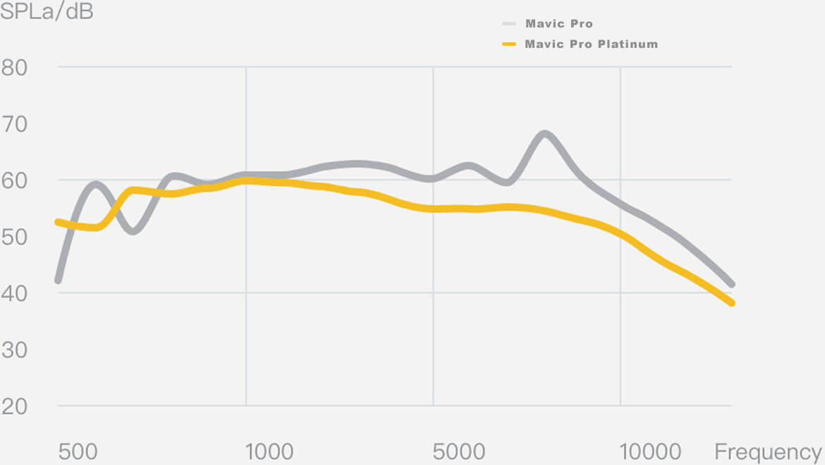 Noise Comparison between Mavic Pro and Mavic Pro Platinum